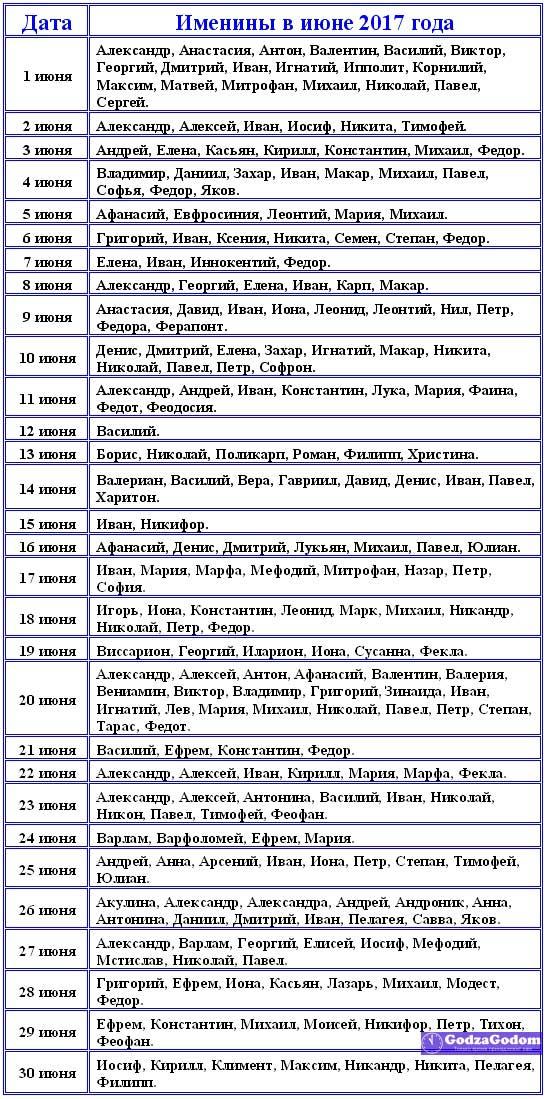 Смотреть Имена мальчиков по месяцам на 2019 год по православному календарю видео
