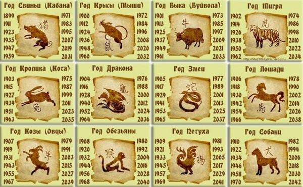 совместимость знаков зодиака по годам рождения